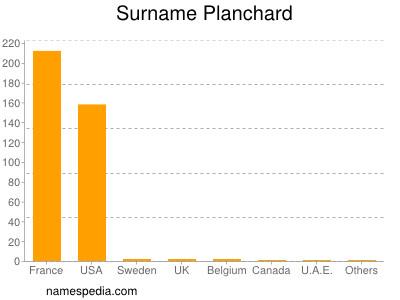 Surname Planchard