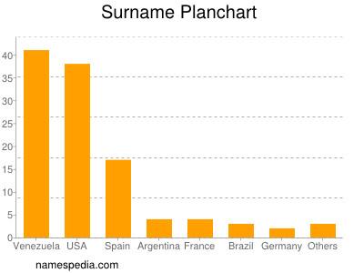 Surname Planchart