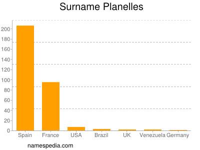 Surname Planelles