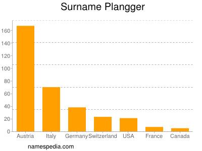 Surname Plangger
