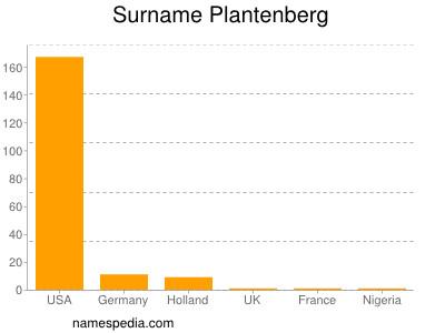 Surname Plantenberg