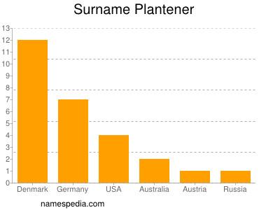 Surname Plantener