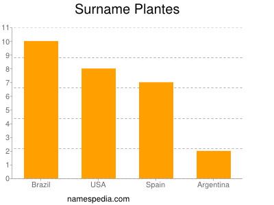 Surname Plantes