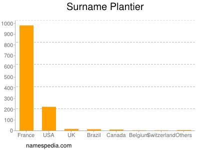 Surname Plantier