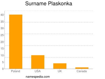 Surname Plaskonka