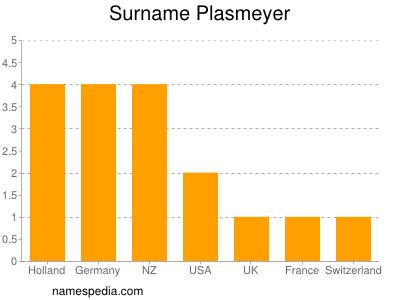 Surname Plasmeyer