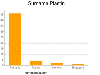 Surname Plastin