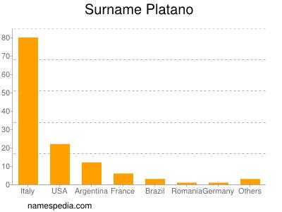 Surname Platano