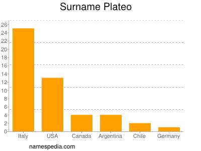Surname Plateo