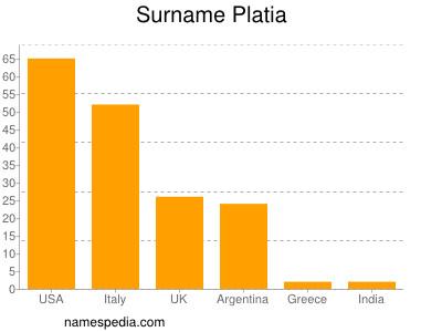 Surname Platia
