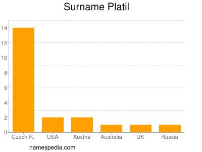Surname Platil