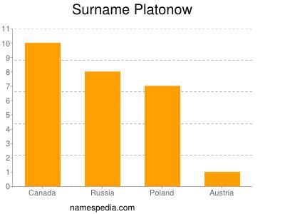 Surname Platonow