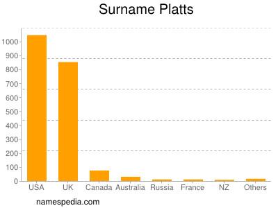 Surname Platts