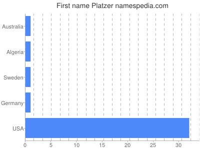 Given name Platzer