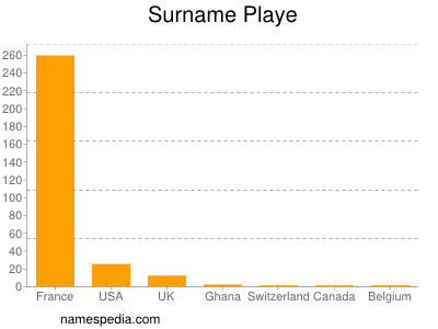 Surname Playe