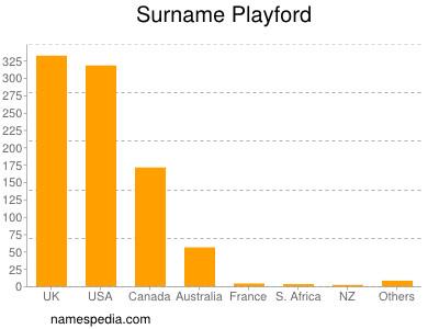 Surname Playford