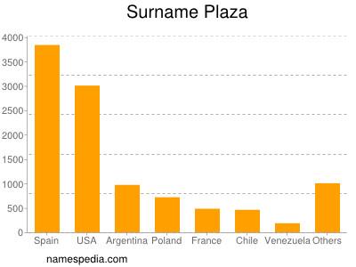 Surname Plaza