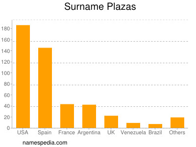 Surname Plazas