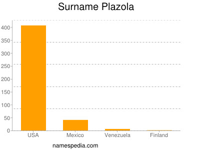 Surname Plazola