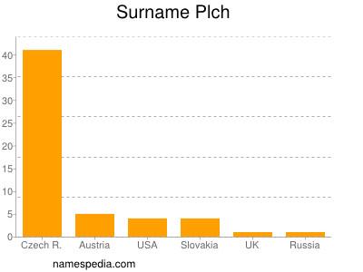 Surname Plch