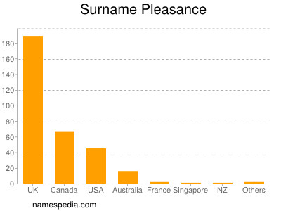 Surname Pleasance