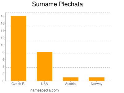 Surname Plechata