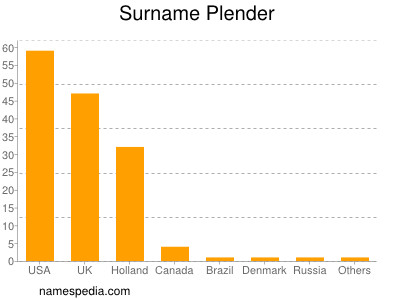 Surname Plender