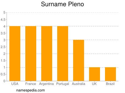 Surname Pleno