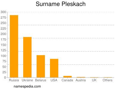 Surname Pleskach