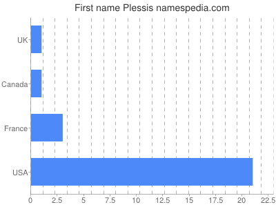 Given name Plessis