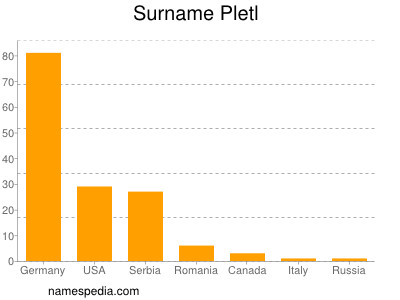 Surname Pletl
