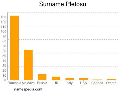 Surname Pletosu