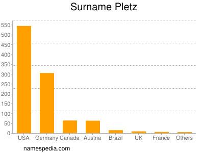 Surname Pletz