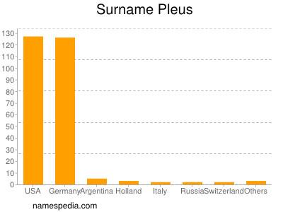 Surname Pleus