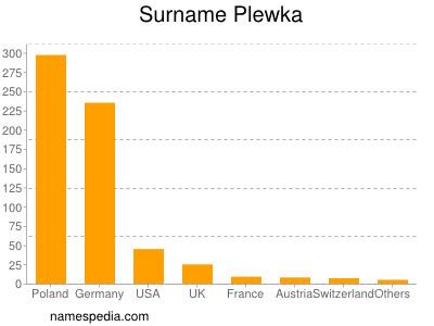 Surname Plewka