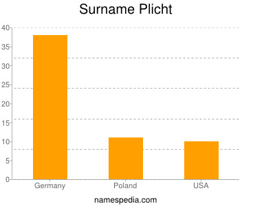 Surname Plicht