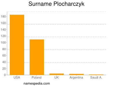 Surname Plocharczyk