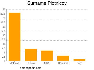 Surname Plotnicov