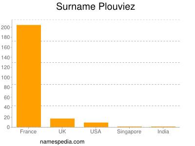 Surname Plouviez