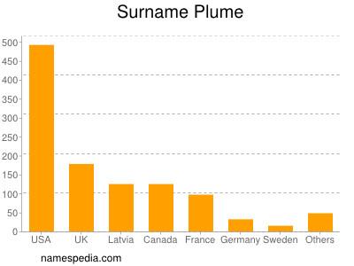 Surname Plume