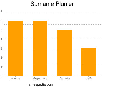 Surname Plunier