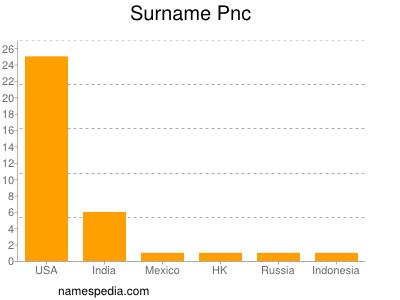 Surname Pnc