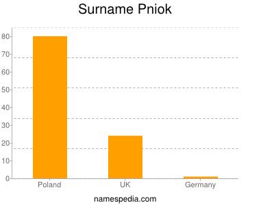 Surname Pniok