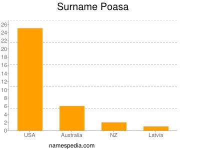 Surname Poasa