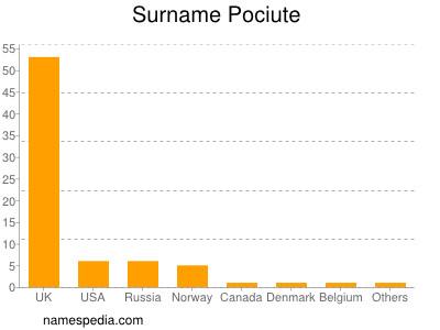 Surname Pociute