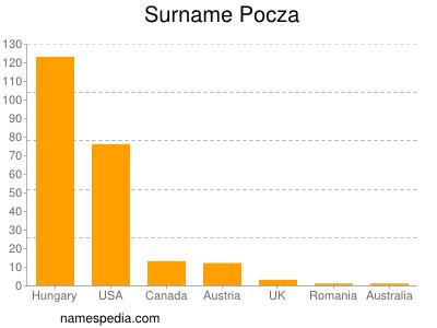 Surname Pocza