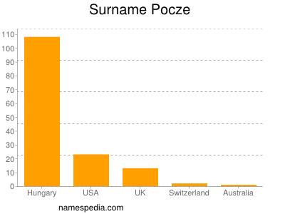 Surname Pocze