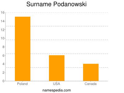 Surname Podanowski