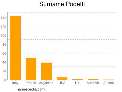 Surname Podetti