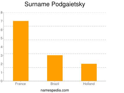 Surname Podgaietsky